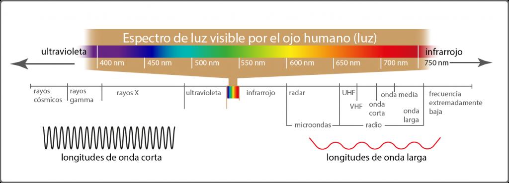 espectro luz visible